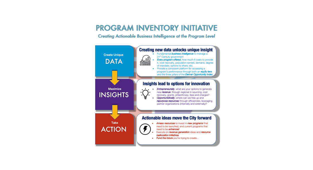 Program Inventory Initiative
