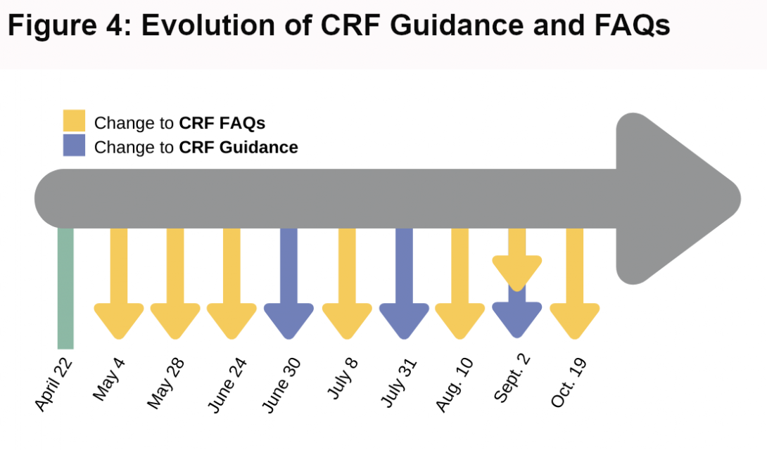 Figure 4: Evolution of CRF Guidance and FAQs